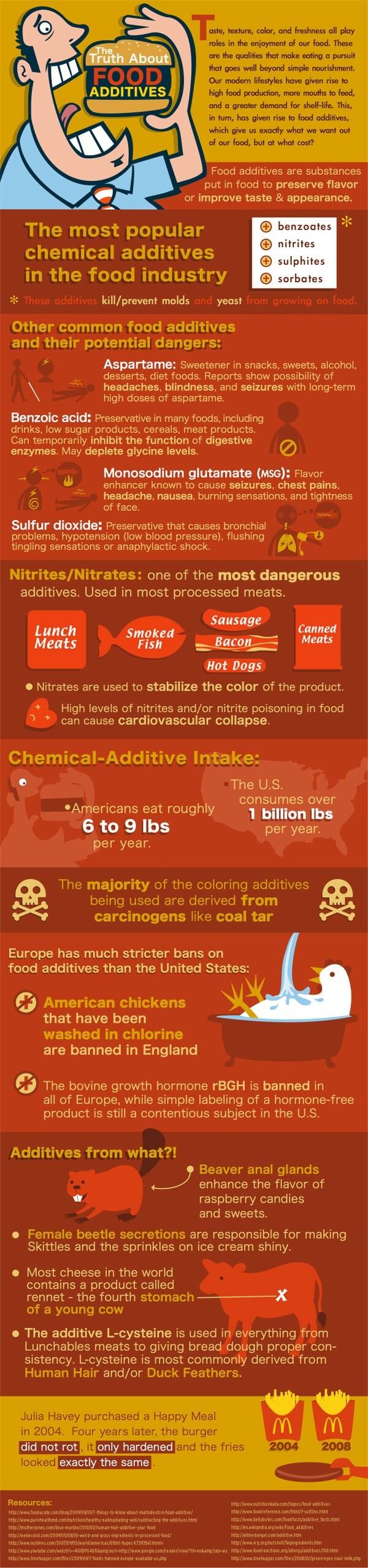 understanding-food-additives
