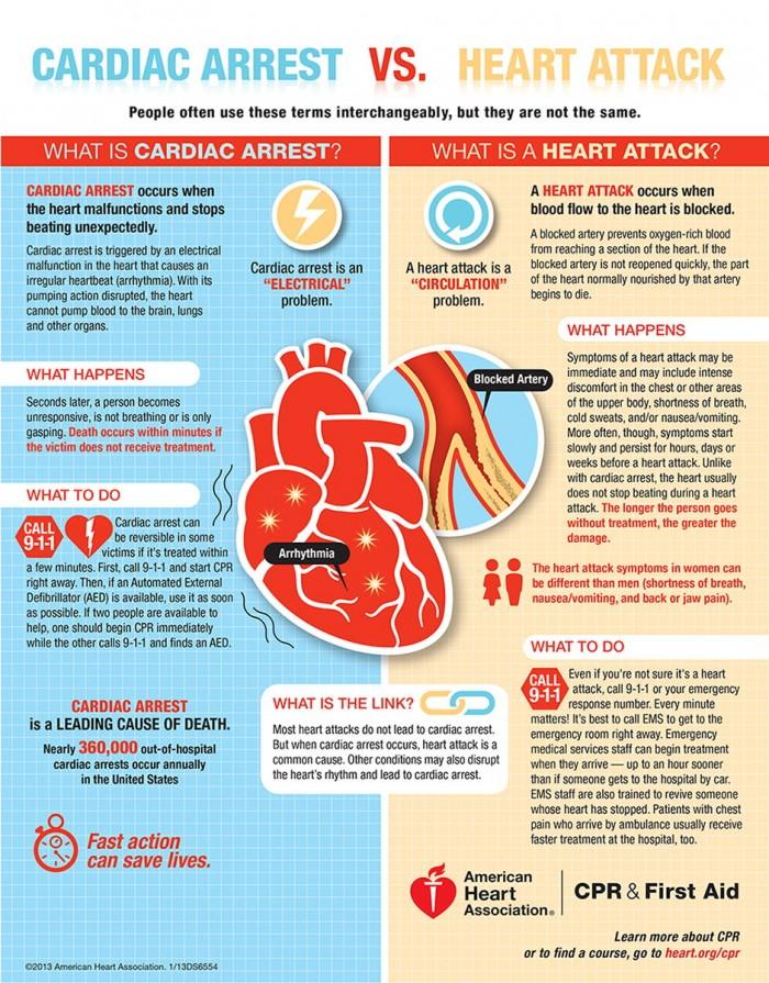 Cardiac-Arrest-Versus-Heart-Attack-Infographic