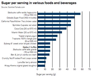 Sugar-Per-Serving