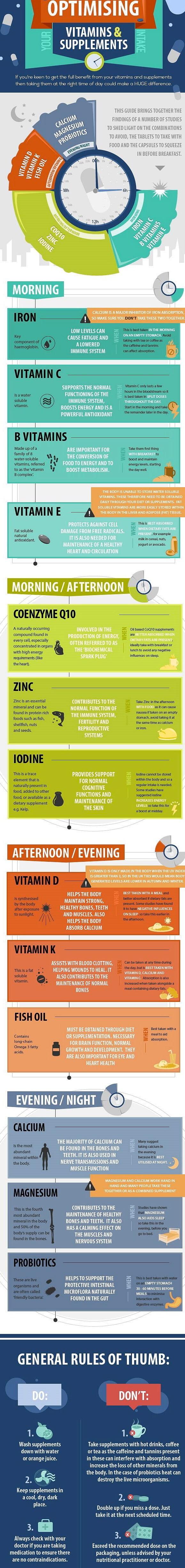 Supplements-Optimization-