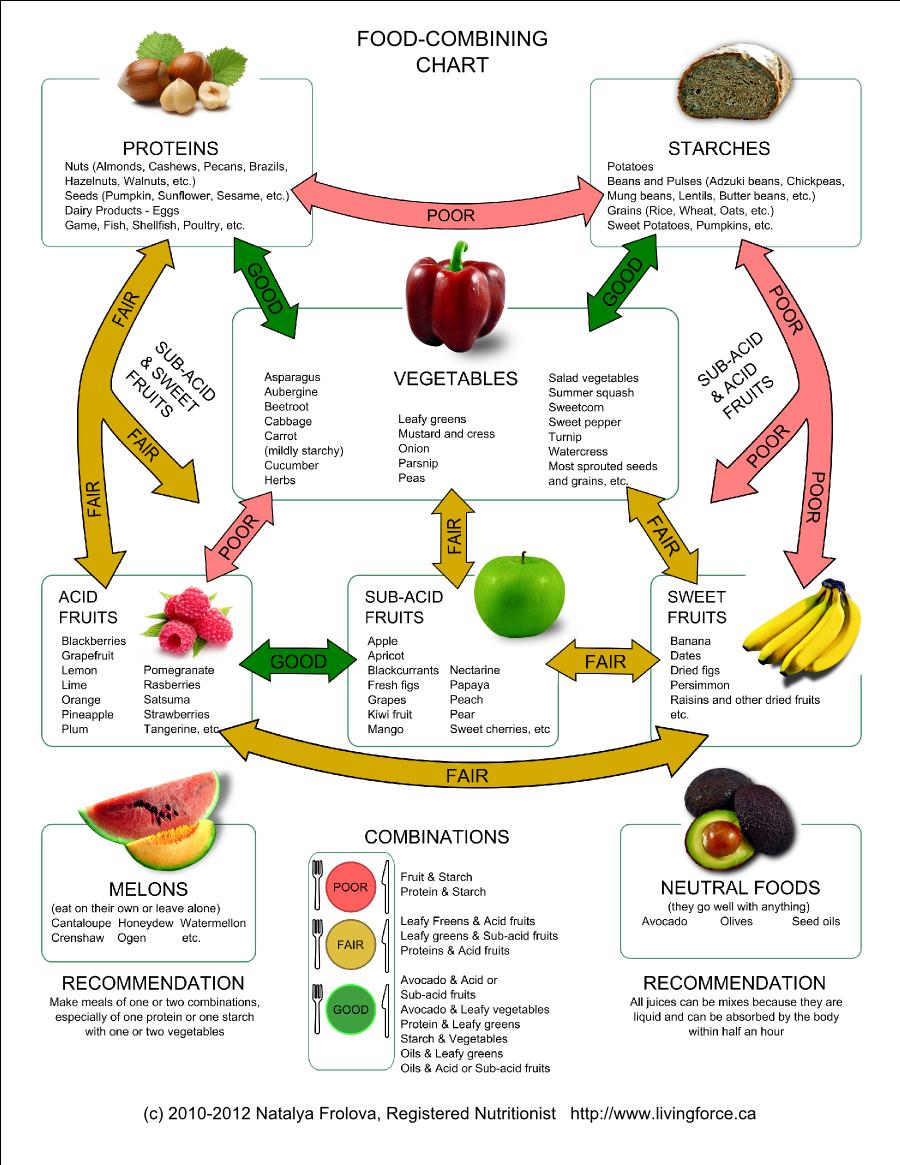 food combining chart